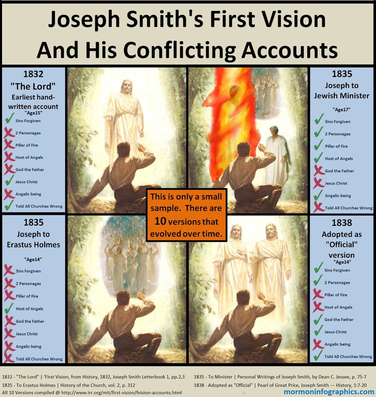 Joseph Smith's First Vision Photo at frommormonismtochristianity.weebly.com