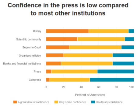 Confidence in the Media Chart
